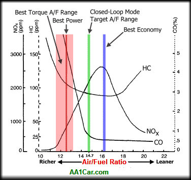 Name:  air_fuel_ratio_chart.jpg Views: 35 Size:  34.8 KB
